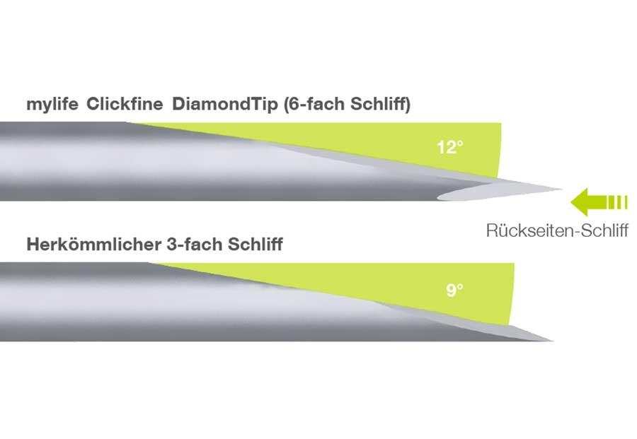 mylife Clickfine Diamond Tip 31G 5mm 100 Stück